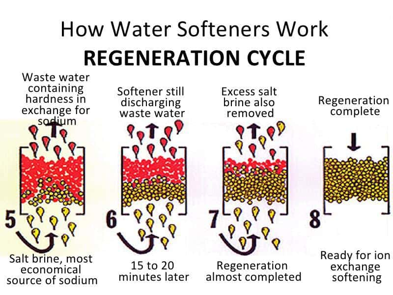 Water Softener To Drink