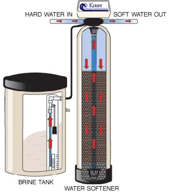 Ing Tips For The Best Water Softeners